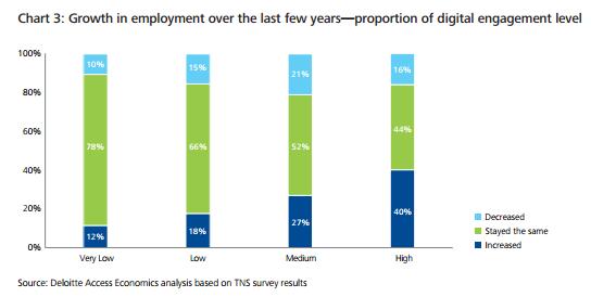 Digital Disruption - Employment