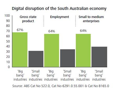 Digital Disruption Chart - SA