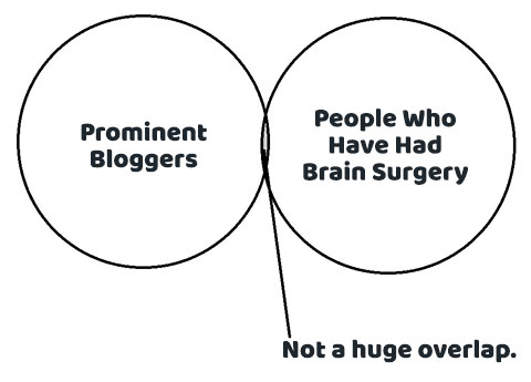 Prominent Bloggers and Brain Surgery Venn Diagram