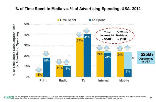 2015 Online Ad Spend