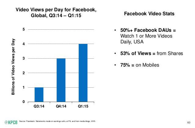 2015 Facebook Video Views