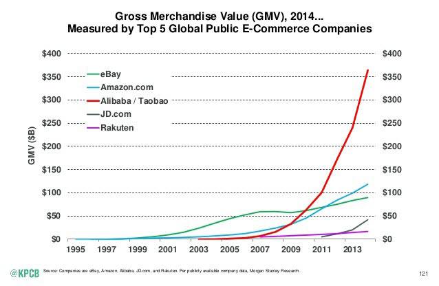Top 5 Global E-commerce Companies
