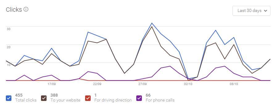 Clicks Line Graph
