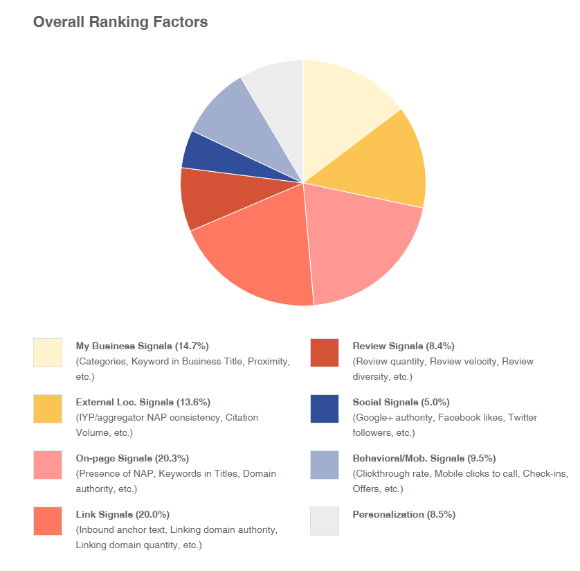 Reviews & ranking factors